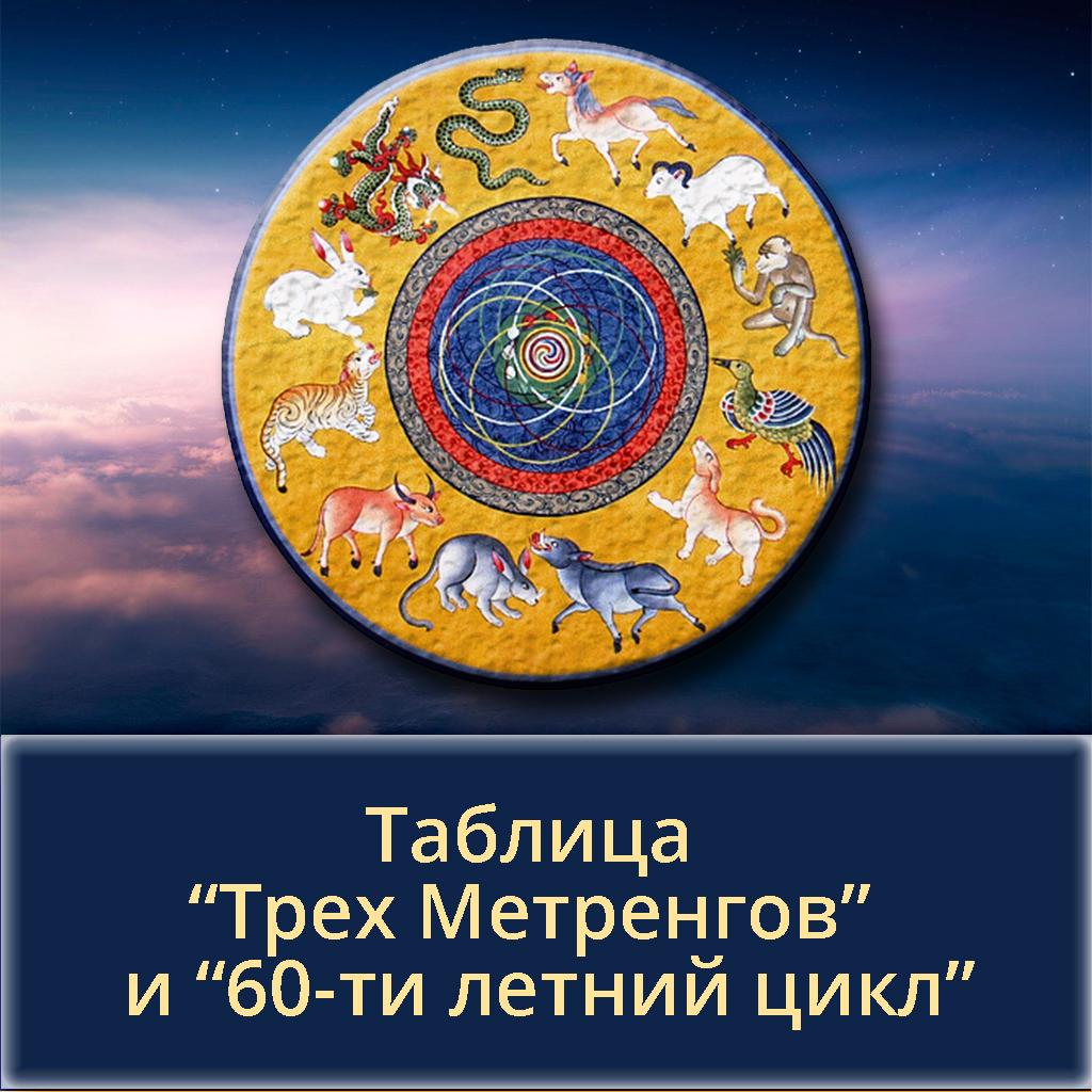"""Таблица """"Трех Метренгов"""" и """"60-ти летний цикл""""."""